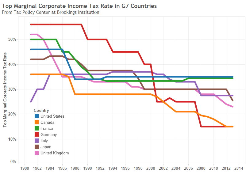 Corporate income tax rates in U.S. and other countries