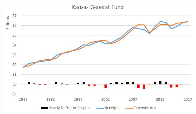 Kansas General Fund