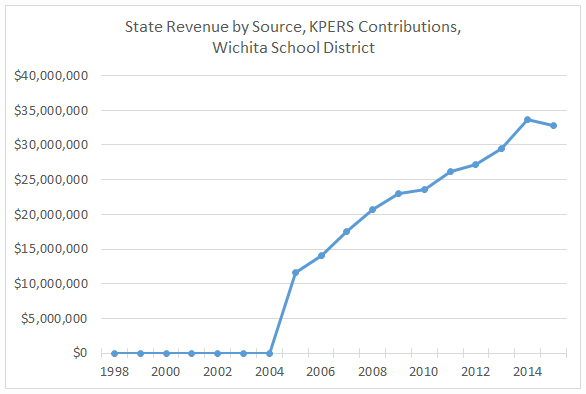 KPERS payments and Kansas schools