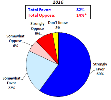 Medicaid expansion survey in Kansas