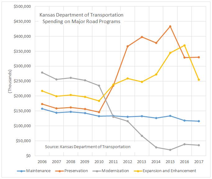 Kansas highway spending