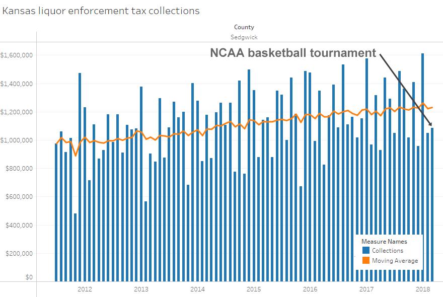Liquor tax and the NCAA basketball tournament in Wichita