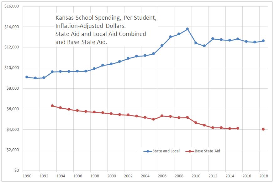 Kansas school spending, through 2018