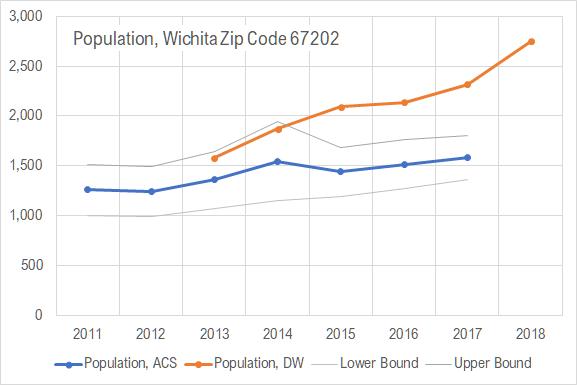 Downtown Wichita population
