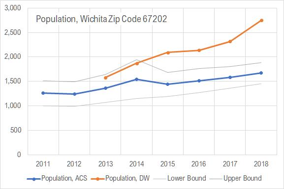 Downtown Wichita population is up