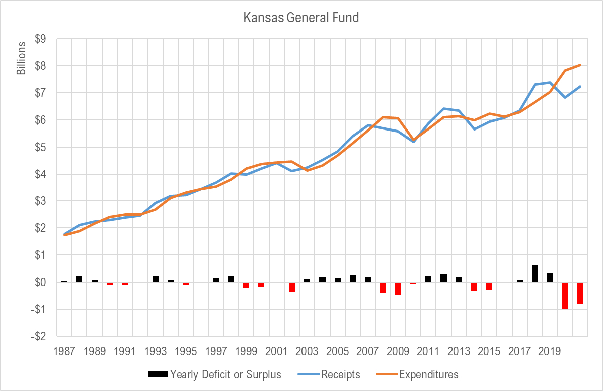 Kansas general fund spending and receipts