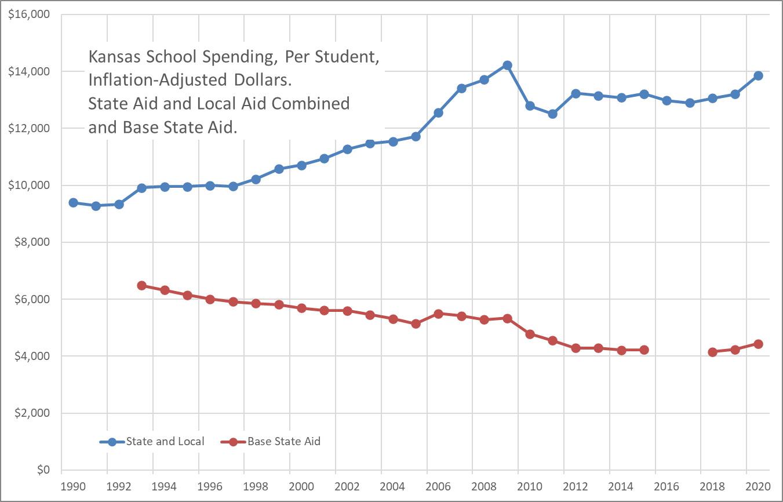 Kansas school spending, through 2020