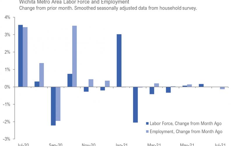 Wichita employment situation, July 2021