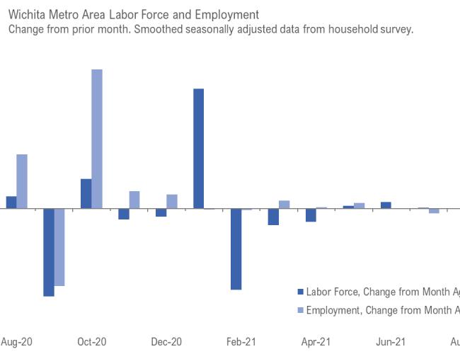 Wichita employment situation, August 2021